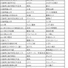 中国地方 2006年4月調査