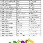 大阪地区 2006年5月調査